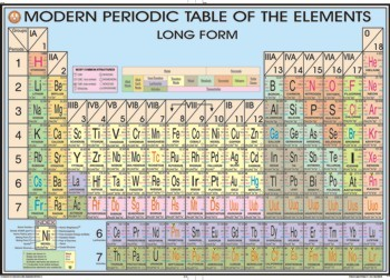 Periodic table of elements chart with names gallery periodic table periodic table name chart images periodic table and sample with periodic table of elements chart with urtaz Image collections